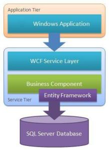 wcf-tier-visual-studio