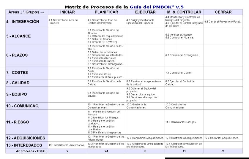 matriz-procesos-pmbok-5a-edicion